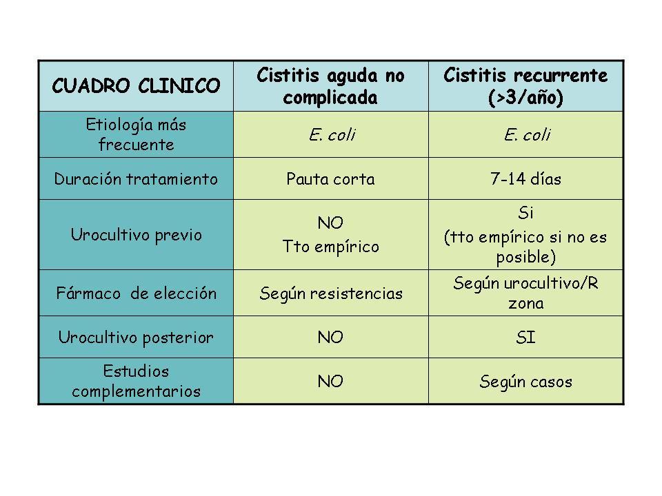 ciprofloxacino dosis en cistitis