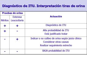 Interpretación tiras reactivas