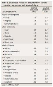 Likelihood ratios for pneumonia of various respiratory symptoms and physical signs